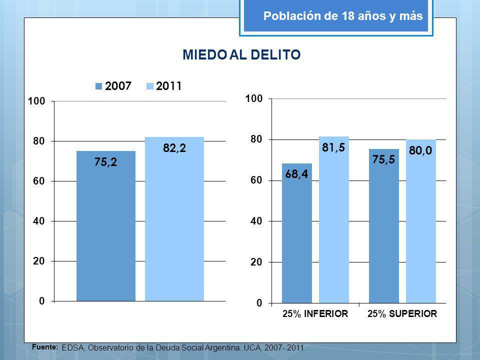 Fuente: EDSA, Observatorio de la Deuda Social Argentina. UCA, 2007- 2011. Población de 18 años y más MIEDO AL DELITO