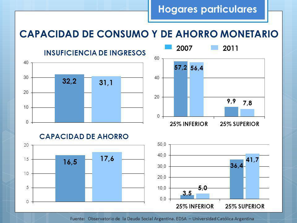 CAPACIDAD DE CONSUMO Y DE AHORRO MONETARIO Hogares particulares Fuente: Observatorio de la Deuda Social Argentina. EDSA – Universidad Católica Argenti