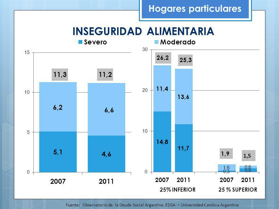 INSEGURIDAD ALIMENTARIA Hogares particulares Fuente: Observatorio de la Deuda Social Argentina. EDSA – Universidad Católica Argentina 25% INFERIOR25 %