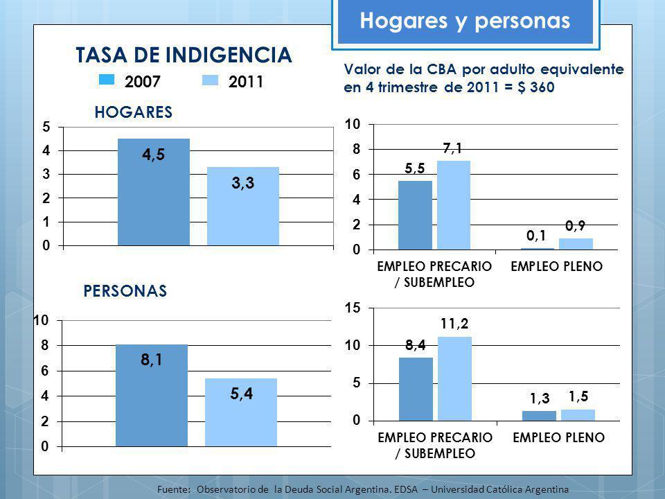 TASA DE INDIGENCIA Hogares y personas Fuente: Observatorio de la Deuda Social Argentina. EDSA – Universidad Católica Argentina HOGARES PERSONAS Valor