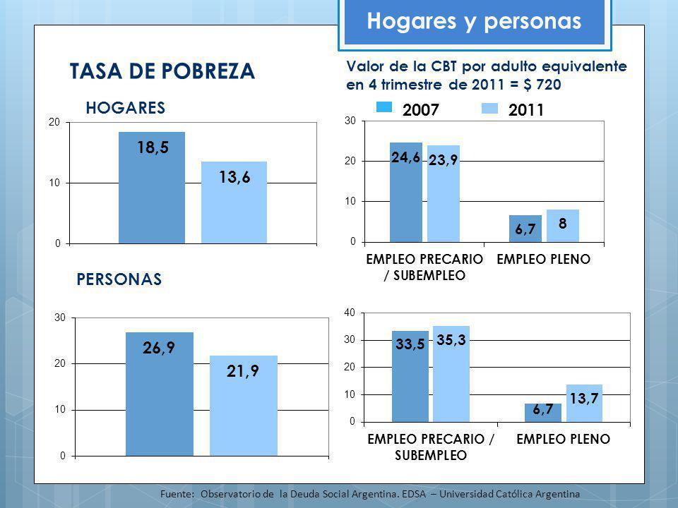 TASA DE POBREZA Hogares y personas Fuente: Observatorio de la Deuda Social Argentina. EDSA – Universidad Católica Argentina HOGARES PERSONAS Valor de