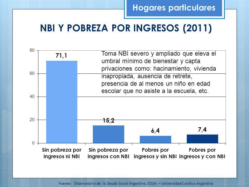 NBI Y POBREZA POR INGRESOS (2011) Hogares particulares Fuente: Observatorio de la Deuda Social Argentina. EDSA – Universidad Católica Argentina Toma N