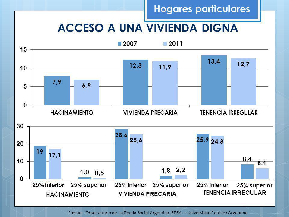 ACCESO A UNA VIVIENDA DIGNA Hogares particulares Fuente: Observatorio de la Deuda Social Argentina. EDSA – Universidad Católica Argentina