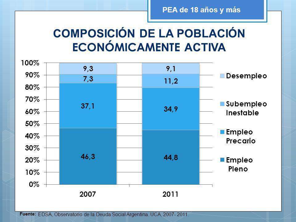 Fuente: EDSA, Observatorio de la Deuda Social Argentina. UCA, 2007- 2011. PEA de 18 años y más COMPOSICIÓN DE LA POBLACIÓN ECONÓMICAMENTE ACTIVA