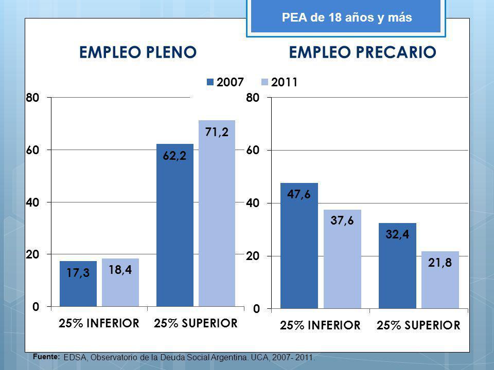 EMPLEO PLENO EMPLEO PRECARIO PEA de 18 años y más Fuente: EDSA, Observatorio de la Deuda Social Argentina. UCA, 2007- 2011.
