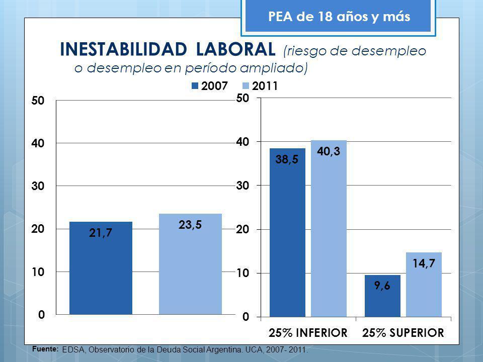 INESTABILIDAD LABORAL (riesgo de desempleo o desempleo en período ampliado) PEA de 18 años y más Fuente: EDSA, Observatorio de la Deuda Social Argenti