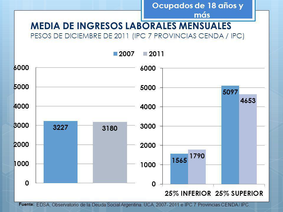 MEDIA DE INGRESOS LABORALES MENSUALES PESOS DE DICIEMBRE DE 2011 (IPC 7 PROVINCIAS CENDA / IPC) Ocupados de 18 años y más Fuente: EDSA, Observatorio d