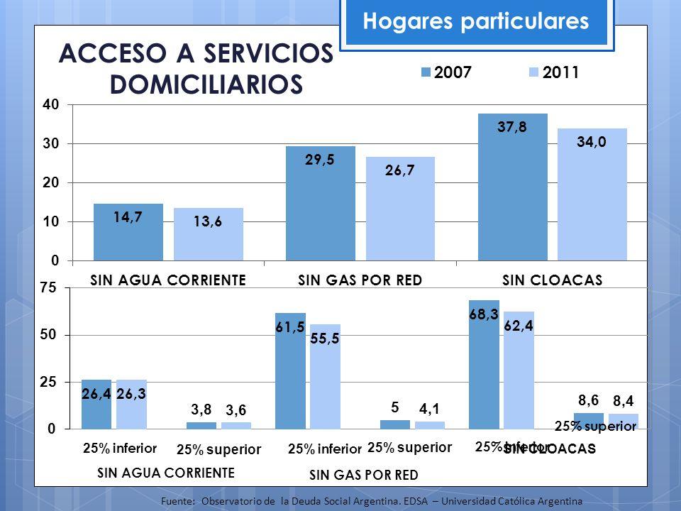 ACCESO A SERVICIOS DOMICILIARIOS Hogares particulares Fuente: Observatorio de la Deuda Social Argentina. EDSA – Universidad Católica Argentina