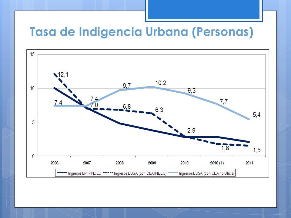 Tasa de Indigencia Urbana (Personas)