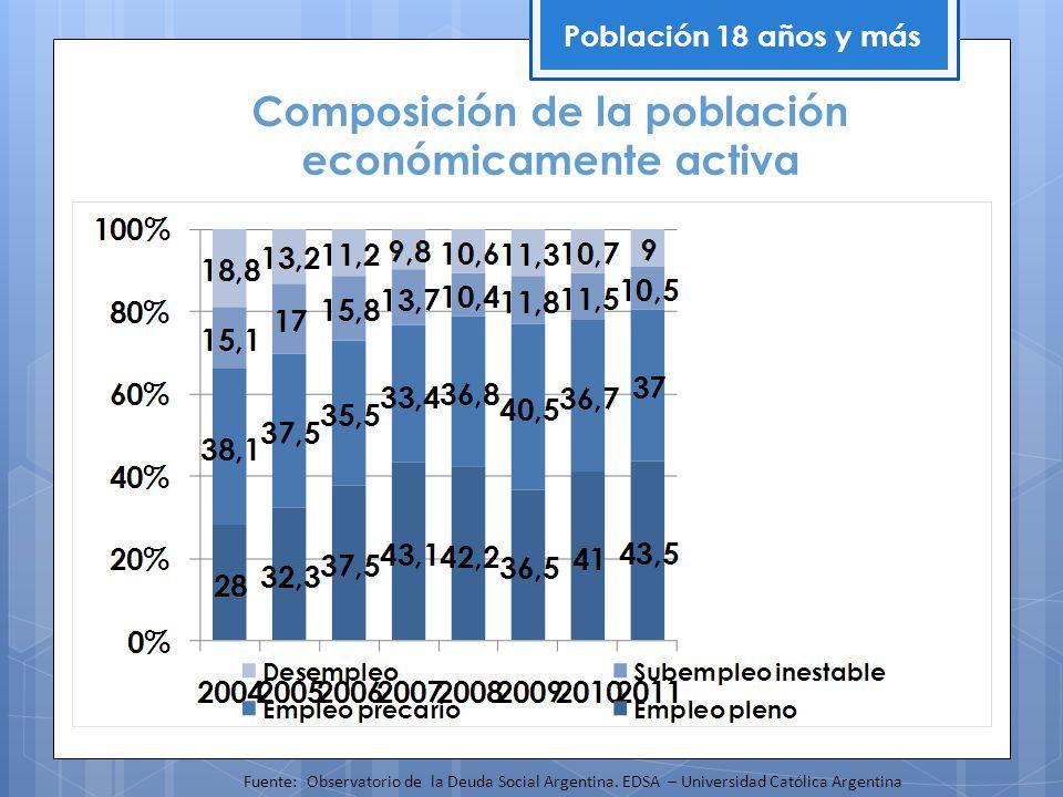 Composición de la población económicamente activa Población 18 años y más Fuente: Observatorio de la Deuda Social Argentina. EDSA – Universidad Católi