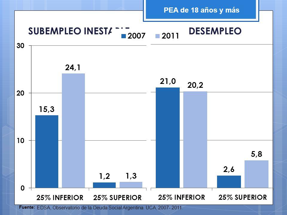 SUBEMPLEO INESTABLEDESEMPLEO PEA de 18 años y más Fuente: EDSA, Observatorio de la Deuda Social Argentina. UCA, 2007- 2011.