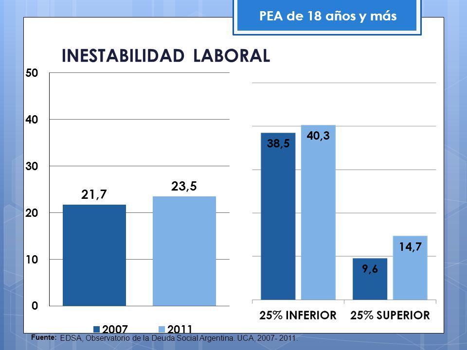 INESTABILIDAD LABORAL PEA de 18 años y más Fuente: EDSA, Observatorio de la Deuda Social Argentina. UCA, 2007- 2011.