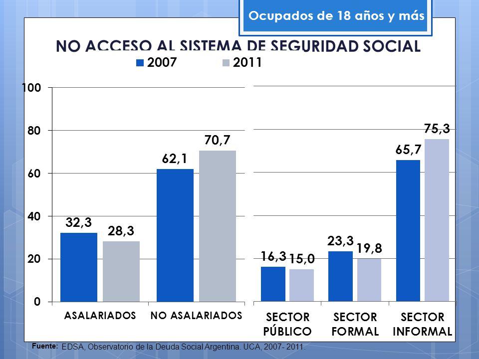 NO ACCESO AL SISTEMA DE SEGURIDAD SOCIAL Ocupados de 18 años y más Fuente: EDSA, Observatorio de la Deuda Social Argentina. UCA, 2007- 2011.