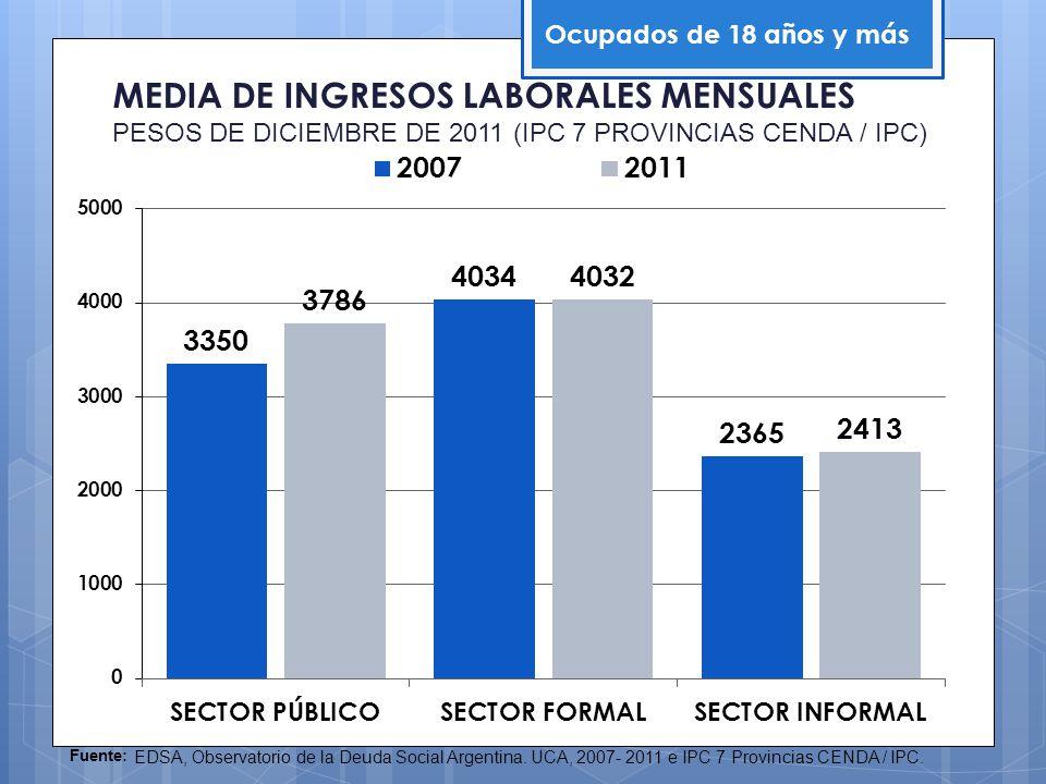 Ocupados de 18 años y más Fuente: EDSA, Observatorio de la Deuda Social Argentina. UCA, 2007- 2011 e IPC 7 Provincias CENDA / IPC. MEDIA DE INGRESOS L