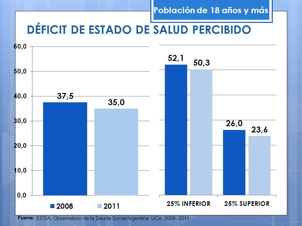 DÉFICIT DE ESTADO DE SALUD PERCIBIDO Población de 18 años y más Fuente: EDSA, Observatorio de la Deuda Social Argentina. UCA, 2008- 2011.