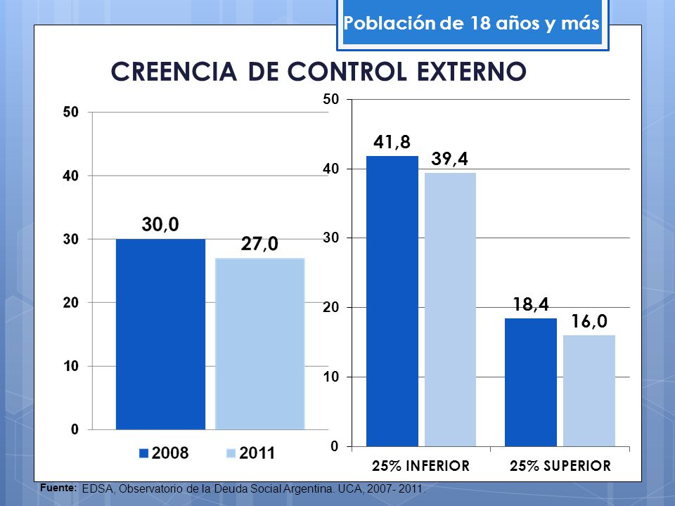CREENCIA DE CONTROL EXTERNO Población de 18 años y más Fuente: EDSA, Observatorio de la Deuda Social Argentina. UCA, 2007- 2011.