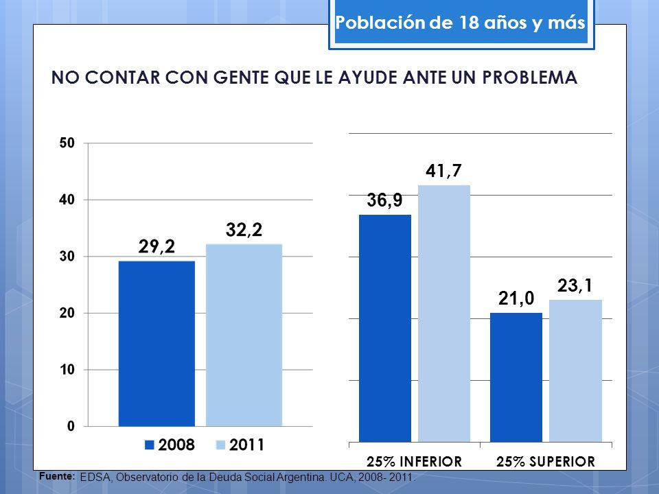 NO CONTAR CON GENTE QUE LE AYUDE ANTE UN PROBLEMA Población de 18 años y más Fuente: EDSA, Observatorio de la Deuda Social Argentina. UCA, 2008- 2011.