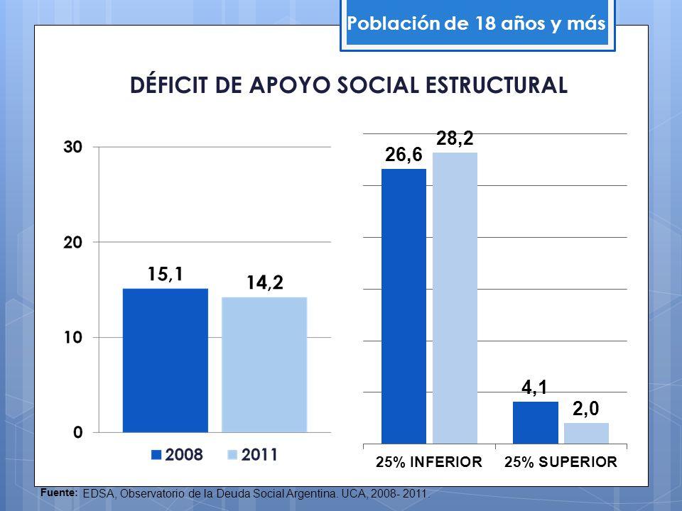 DÉFICIT DE APOYO SOCIAL ESTRUCTURAL Población de 18 años y más Fuente: EDSA, Observatorio de la Deuda Social Argentina. UCA, 2008- 2011.