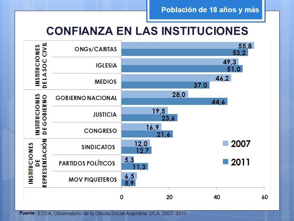 Fuente: EDSA, Observatorio de la Deuda Social Argentina. UCA, 2007- 2011. Población de 18 años y más CONFIANZA EN LAS INSTITUCIONES