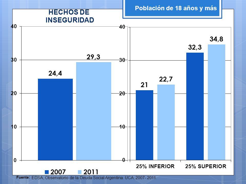 Fuente: EDSA, Observatorio de la Deuda Social Argentina. UCA, 2007- 2011. Población de 18 años y más