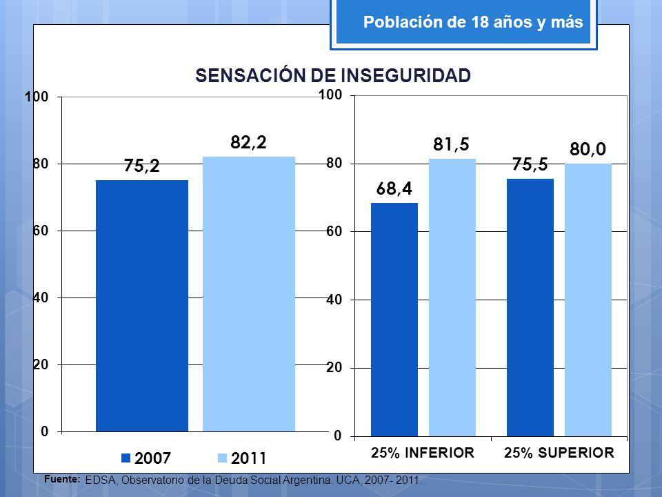 Fuente: EDSA, Observatorio de la Deuda Social Argentina. UCA, 2007- 2011. Población de 18 años y más SENSACIÓN DE INSEGURIDAD