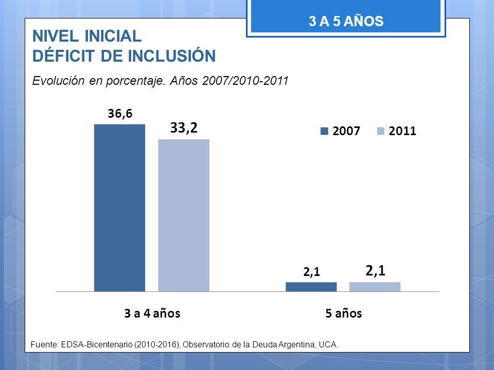NIVEL INICIAL DÉFICIT DE INCLUSIÓN Evolución en porcentaje. Años 2007/2010-2011 Fuente: EDSA-Bicentenario (2010-2016), Observatorio de la Deuda Argent