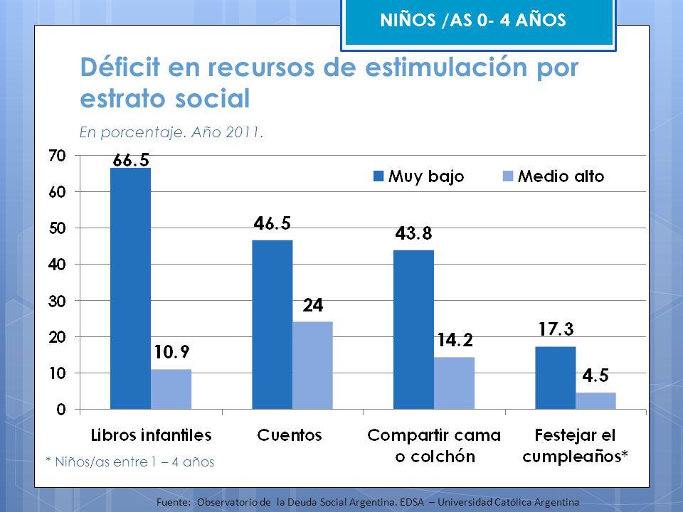 * Niños/as entre 1 – 4 años NIÑOS /AS 0- 4 AÑOS Déficit en recursos de estimulación por estrato social En porcentaje. Año 2011. Fuente: Observatorio d