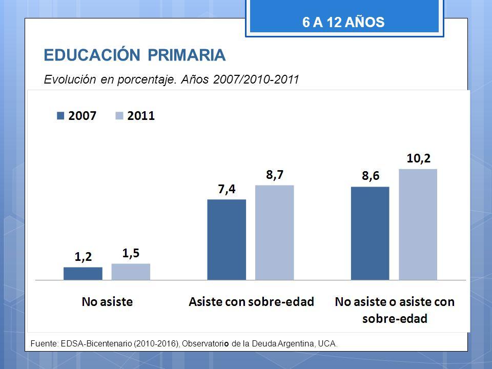 EDUCACIÓN PRIMARIA Evolución en porcentaje. Años 2007/2010-2011 Fuente: EDSA-Bicentenario (2010-2016), Observatorio de la Deuda Argentina, UCA. 6 A 12