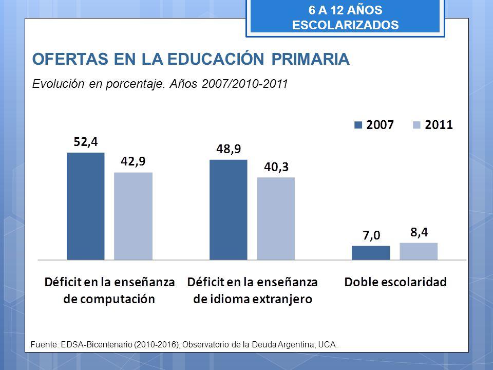 OFERTAS EN LA EDUCACIÓN PRIMARIA Evolución en porcentaje. Años 2007/2010-2011 Fuente: EDSA-Bicentenario (2010-2016), Observatorio de la Deuda Argentin