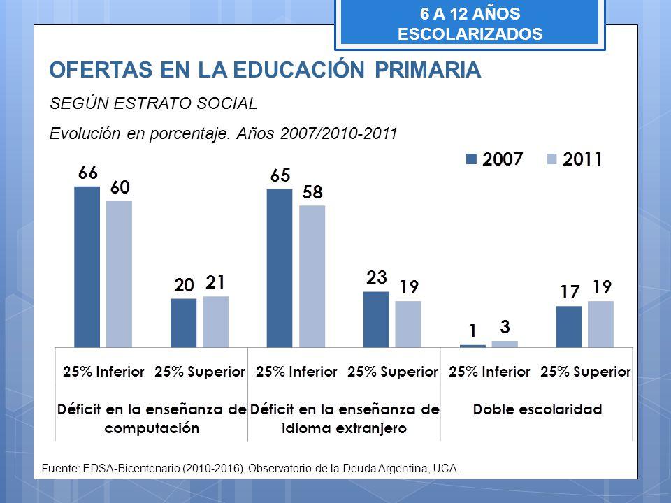 OFERTAS EN LA EDUCACIÓN PRIMARIA SEGÚN ESTRATO SOCIAL Evolución en porcentaje. Años 2007/2010-2011 Fuente: EDSA-Bicentenario (2010-2016), Observatorio
