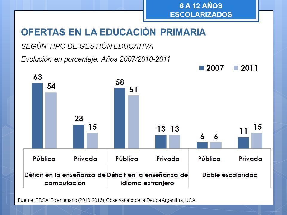 OFERTAS EN LA EDUCACIÓN PRIMARIA SEGÚN TIPO DE GESTIÓN EDUCATIVA Evolución en porcentaje. Años 2007/2010-2011 Fuente: EDSA-Bicentenario (2010-2016), O