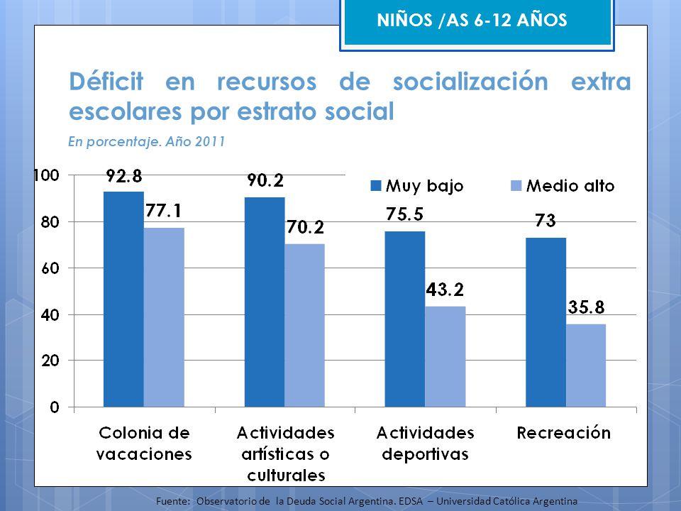 NIÑOS /AS 6-12 AÑOS Déficit en recursos de socialización extra escolares por estrato social En porcentaje. Año 2011 Fuente: Observatorio de la Deuda S