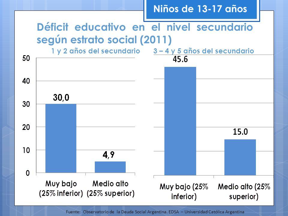 1 y 2 años del secundario 3 – 4 y 5 años del secundario Déficit educativo en el nivel secundario según estrato social (2011) Niños de 13-17 años Fuent