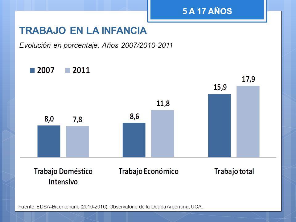 TRABAJO EN LA INFANCIA Evolución en porcentaje. Años 2007/2010-2011 Fuente: EDSA-Bicentenario (2010-2016), Observatorio de la Deuda Argentina, UCA. 5