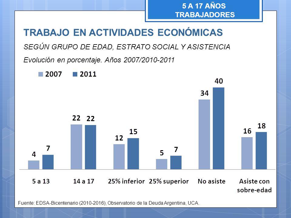 TRABAJO EN ACTIVIDADES ECONÓMICAS SEGÚN GRUPO DE EDAD, ESTRATO SOCIAL Y ASISTENCIA Evolución en porcentaje. Años 2007/2010-2011 Fuente: EDSA-Bicentena