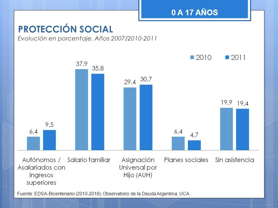 PROTECCIÓN SOCIAL Evolución en porcentaje. Años 2007/2010-2011 0 A 17 AÑOS Fuente: EDSA-Bicentenario (2010-2016), Observatorio de la Deuda Argentina,