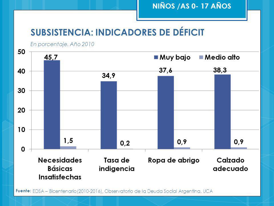 SUBSISTENCIA: INDICADORES DE DÉFICIT En porcentaje. Año 2010 Fuente: EDSA – Bicentenario(2010-2016), Observatorio de la Deuda Social Argentina. UCA NI