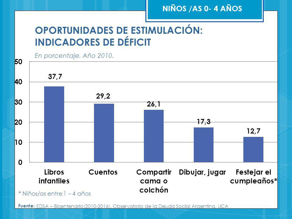 OPORTUNIDADES DE ESTIMULACIÓN: INDICADORES DE DÉFICIT En porcentaje. Año 2010. * Niños/as entre 1 – 4 años NIÑOS /AS 0- 4 AÑOS Fuente: EDSA – Bicenten