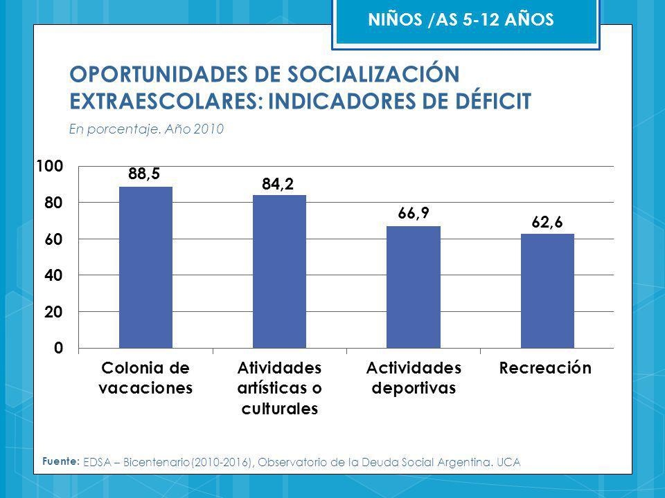 OPORTUNIDADES DE SOCIALIZACIÓN EXTRAESCOLARES: INDICADORES DE DÉFICIT En porcentaje. Año 2010 Fuente: EDSA – Bicentenario(2010-2016), Observatorio de