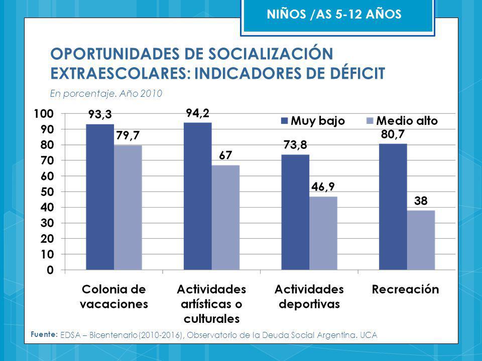 Fuente: EDSA – Bicentenario(2010-2016), Observatorio de la Deuda Social Argentina. UCA OPORTUNIDADES DE SOCIALIZACIÓN EXTRAESCOLARES: INDICADORES DE D