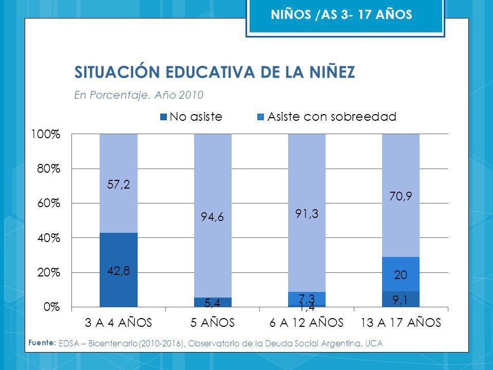 Fuente: EDSA – Bicentenario(2010-2016), Observatorio de la Deuda Social Argentina. UCA SITUACIÓN EDUCATIVA DE LA NIÑEZ En Porcentaje. Año 2010 NIÑOS /