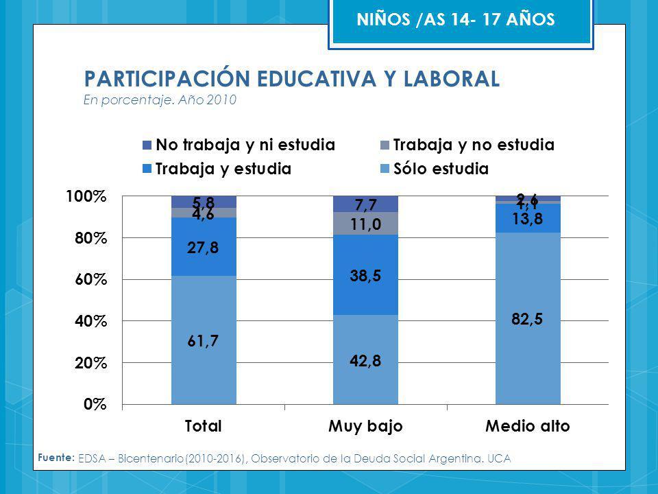 PARTICIPACIÓN EDUCATIVA Y LABORAL En porcentaje. Año 2010 Fuente: EDSA – Bicentenario(2010-2016), Observatorio de la Deuda Social Argentina. UCA NIÑOS