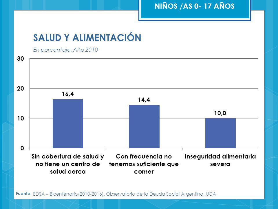 SALUD Y ALIMENTACIÓN En porcentaje. Año 2010 Fuente: EDSA – Bicentenario(2010-2016), Observatorio de la Deuda Social Argentina. UCA NIÑOS /AS 0- 17 AÑ
