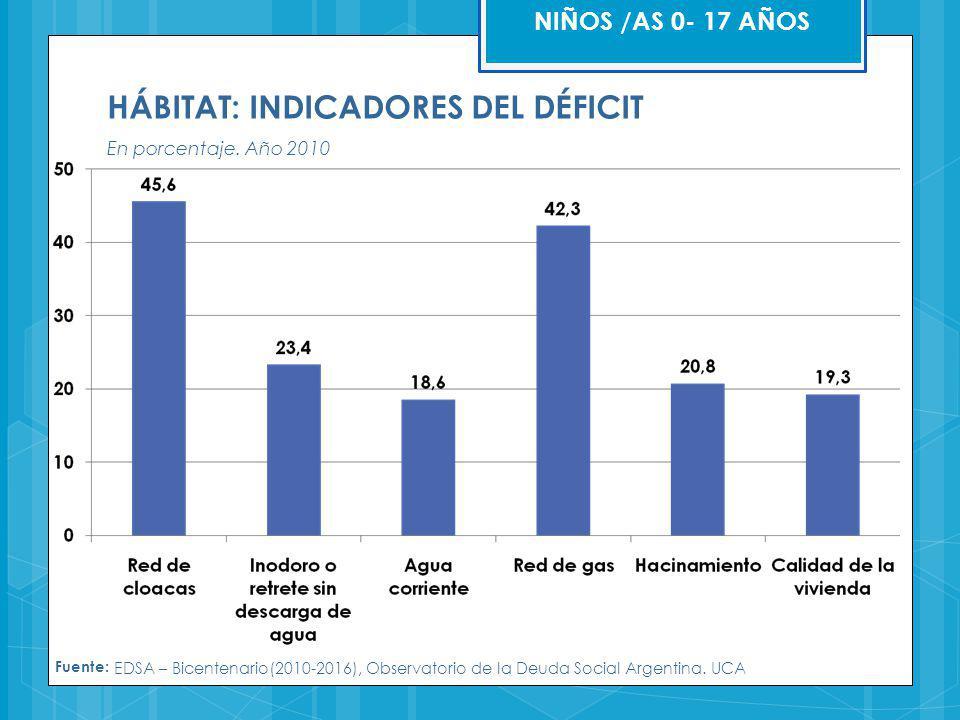 HÁBITAT: INDICADORES DEL DÉFICIT En porcentaje. Año 2010 Fuente: EDSA – Bicentenario(2010-2016), Observatorio de la Deuda Social Argentina. UCA NIÑOS