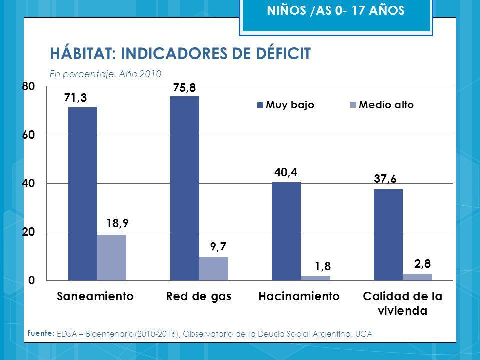 HÁBITAT: INDICADORES DE DÉFICIT En porcentaje. Año 2010 Fuente: EDSA – Bicentenario(2010-2016), Observatorio de la Deuda Social Argentina. UCA NIÑOS /