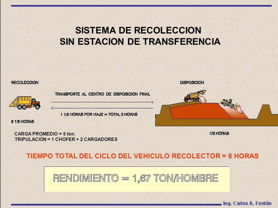 SISTEMA DE RECOLECCION SIN ESTACION DE TRANSFERENCIA TIEMPO TOTAL DEL CICLO DEL VEHICULO RECOLECTOR = 6 HORAS CARGA PROMEDIO = 5 ton.