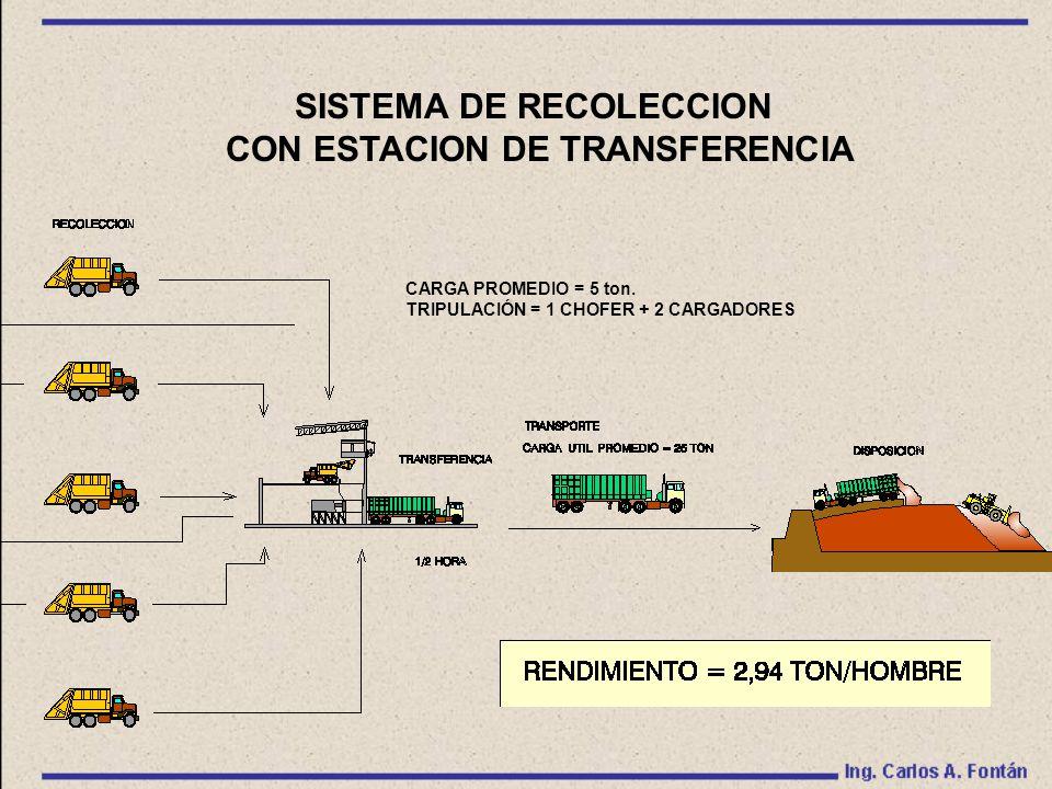 SISTEMA DE RECOLECCION CON ESTACION DE TRANSFERENCIA CARGA PROMEDIO = 5 ton.