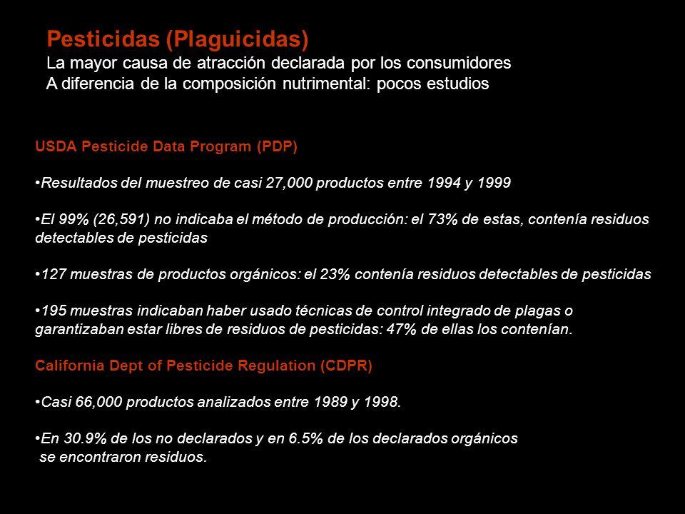 USDA Pesticide Data Program (PDP) Resultados del muestreo de casi 27,000 productos entre 1994 y 1999 El 99% (26,591) no indicaba el método de producción: el 73% de estas, contenía residuos detectables de pesticidas 127 muestras de productos orgánicos: el 23% contenía residuos detectables de pesticidas 195 muestras indicaban haber usado técnicas de control integrado de plagas o garantizaban estar libres de residuos de pesticidas: 47% de ellas los contenían.