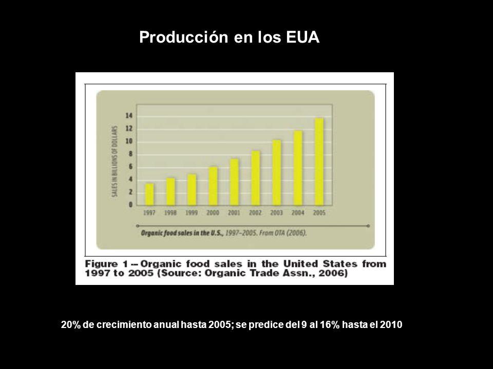 20% de crecimiento anual hasta 2005; se predice del 9 al 16% hasta el 2010 Producción en los EUA