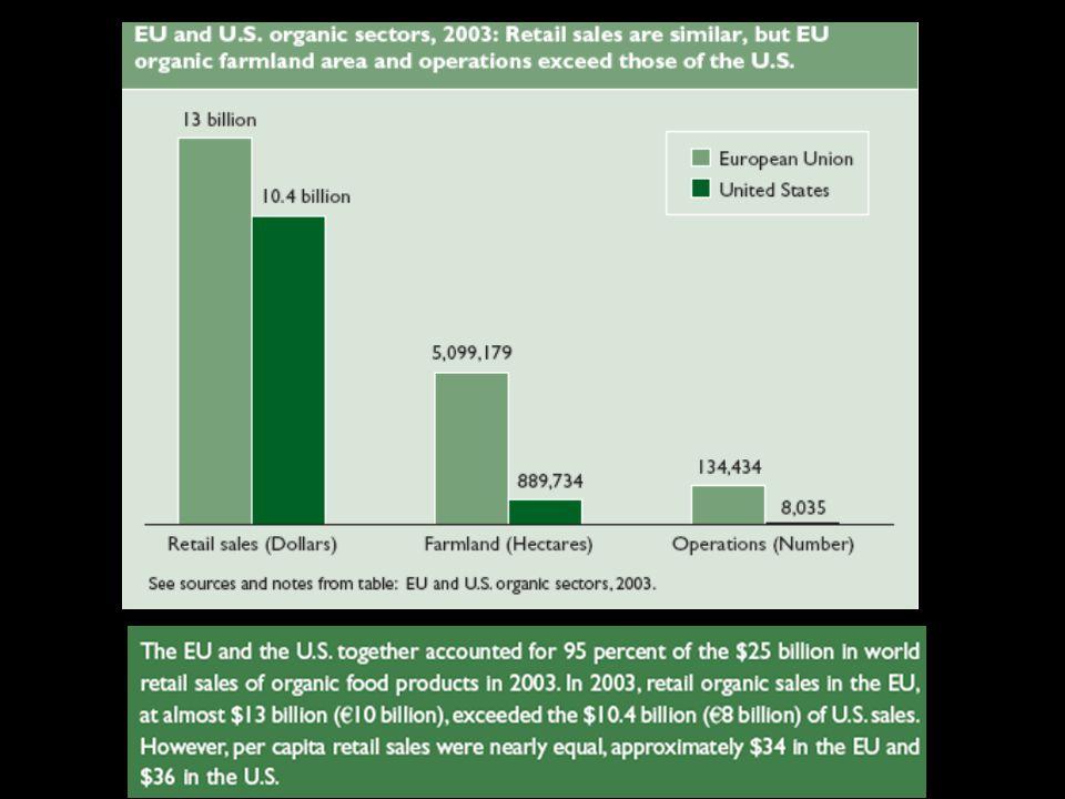 Área certificada de 1997 al 2003: UE de 2.1 a 5.1 millones Ha (4% del suelo agrícola), EUA de 0.55 a 0.89 millones Ha (0.24% del suelo agrícola) La UE tiene 5 veces mas tierra destinada al cultivo de orgánicos, mientras que los EUA tienen 3 veces mas suelo agrícola.